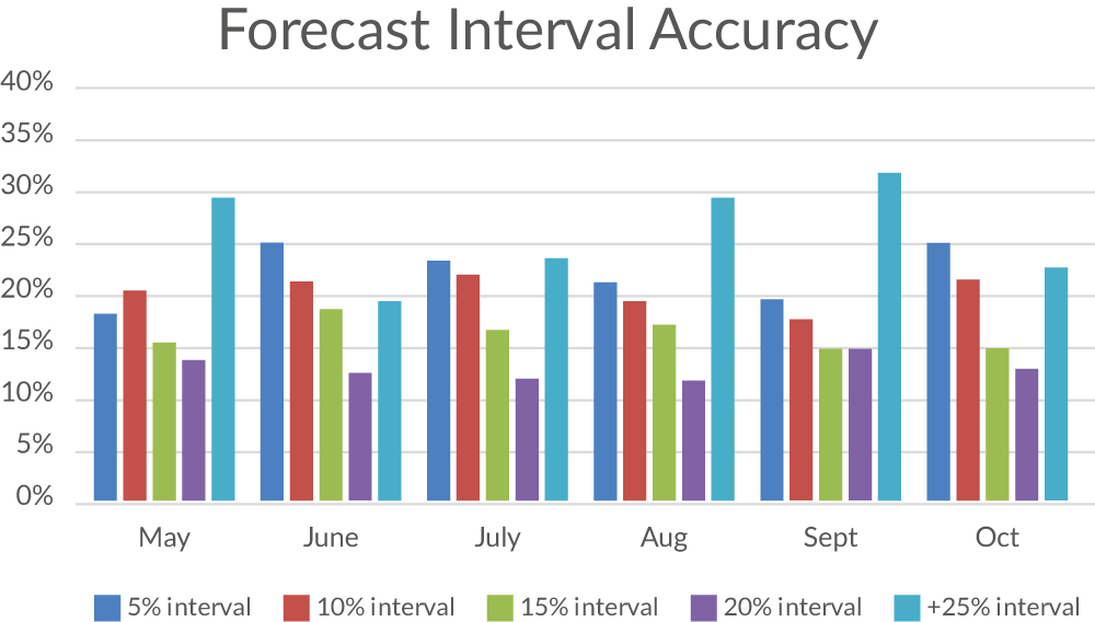 interval forecast accuracy